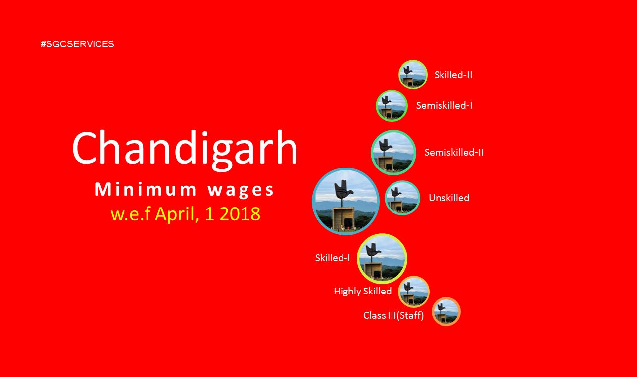 Minimum wages revised Chandigarh