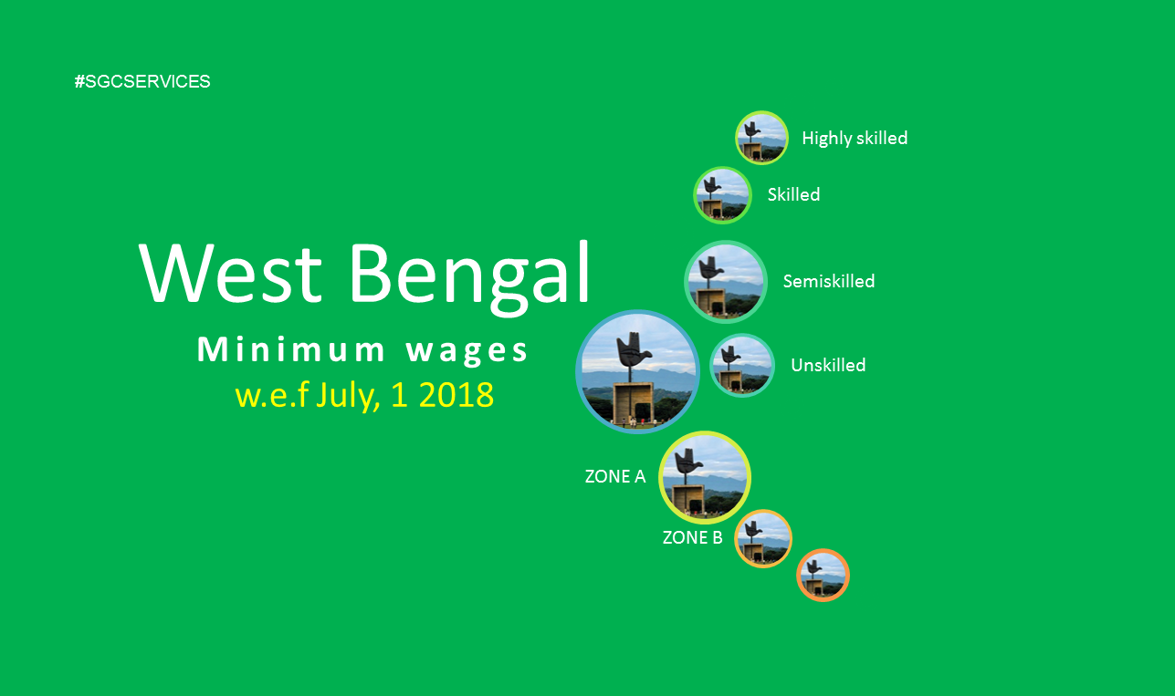 Minimum wages in West Bengal 2018